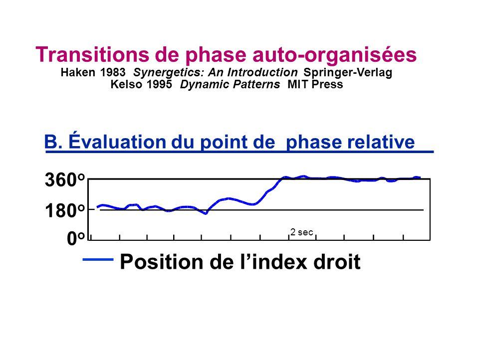 Position de lindex droit 360 o 0o0o B. Évaluation du point de phase relative 180 o Transitions de phase auto-organisées Haken 1983 Synergetics: An Int