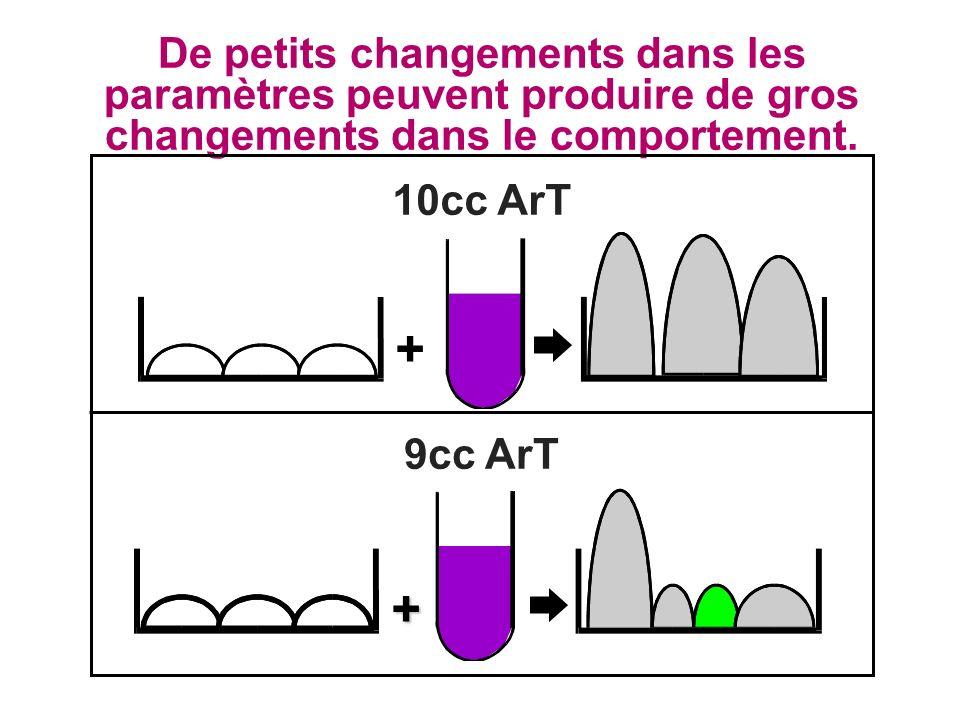 De petits changements dans les paramètres peuvent produire de gros changements dans le comportement. + 10cc ArT + 9cc ArT