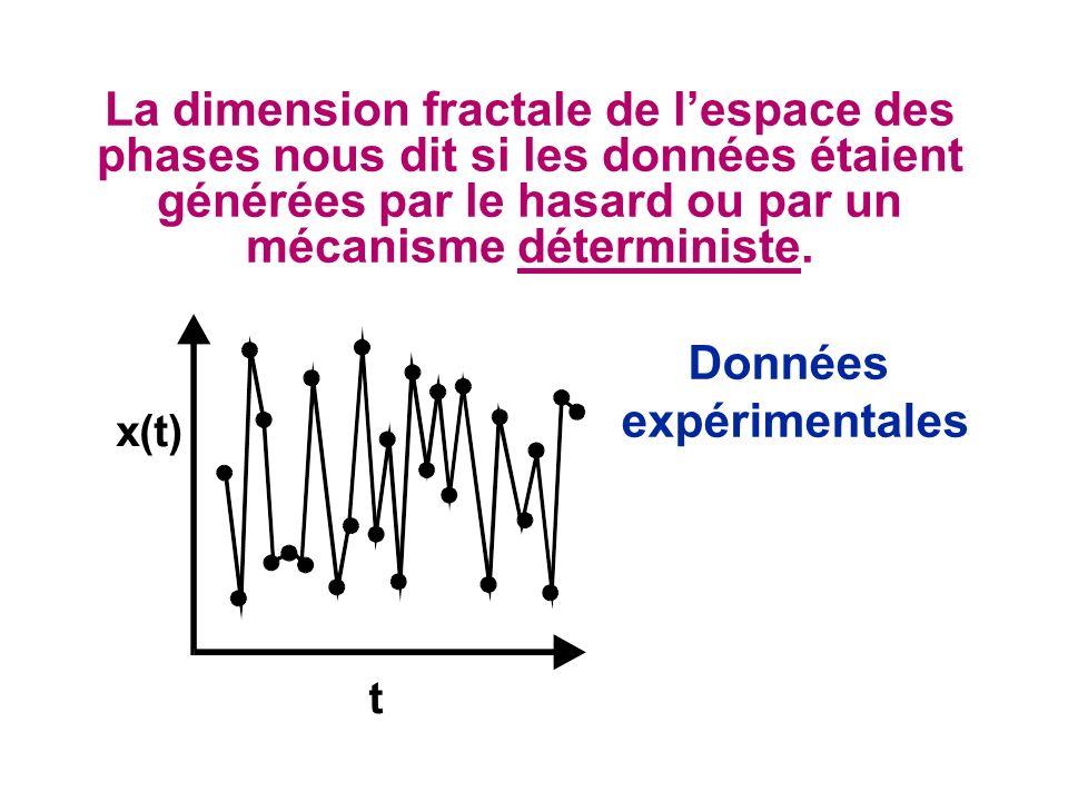 La dimension fractale de lespace des phases nous dit si les données étaient générées par le hasard ou par un mécanisme déterministe. Données expérimen