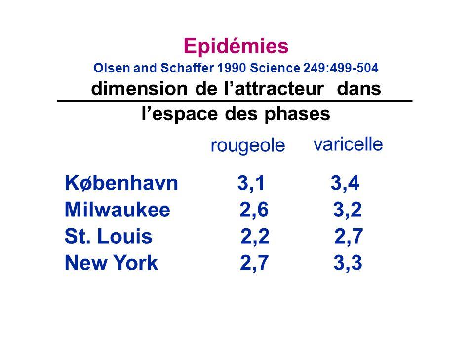 Epidémies Olsen and Schaffer 1990 Science 249:499-504 dimension de lattracteur dans lespace des phases rougeole varicelle Kobenhavn 3,1 3,4 Milwaukee