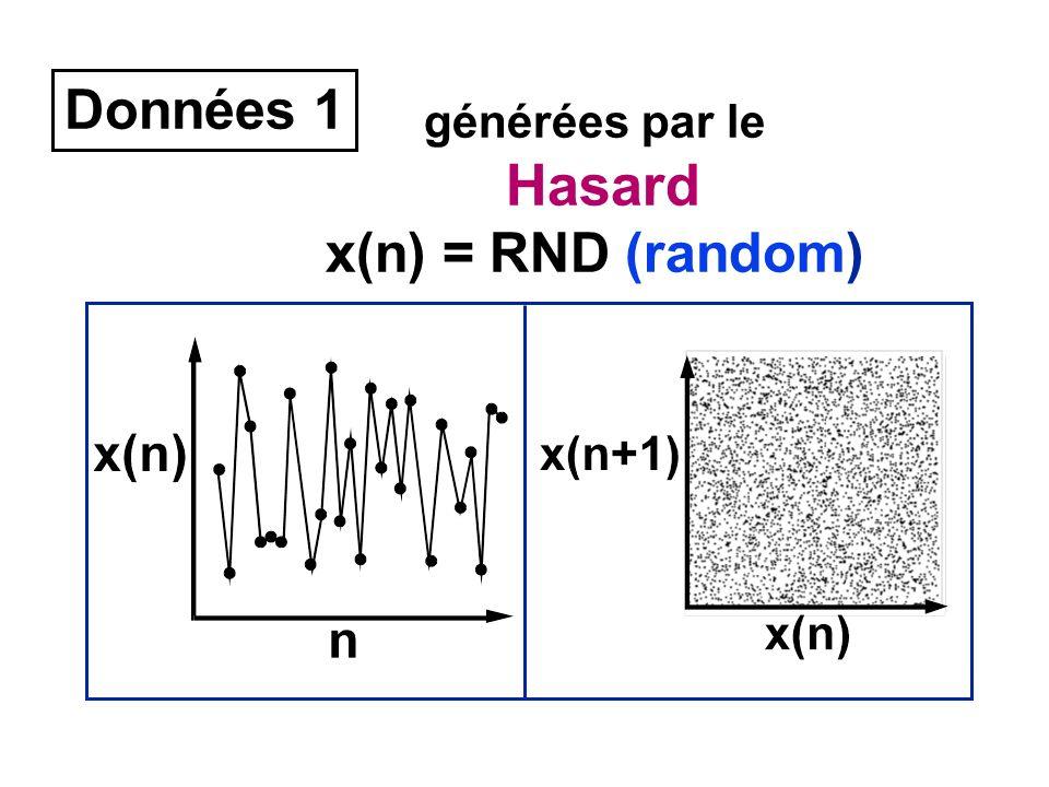 Données 1 générées par le Hasard x(n) = RND (random)