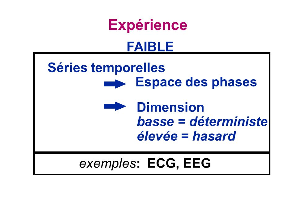 Séries temporelles Espace des phases Expérience Dimension basse = déterministe élevée = hasard exemples: ECG, EEG FAIBLE