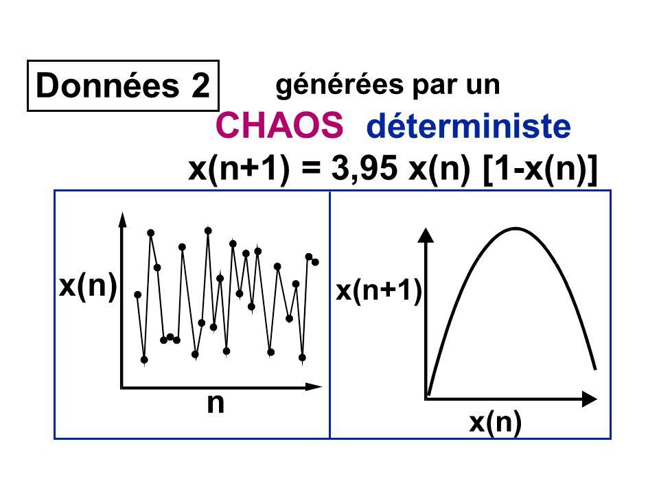 Données 2 générées par un CHAOS déterministe x(n+1) = 3,95 x(n) [1-x(n)] x(n+1) x(n)