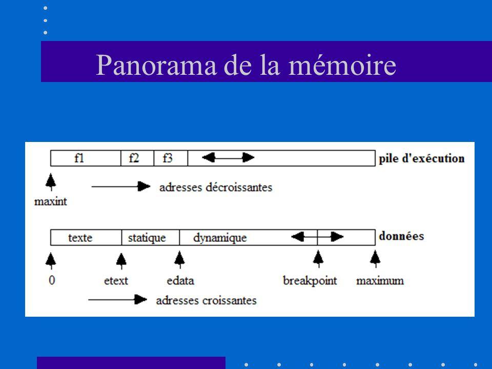 Panorama de la mémoire