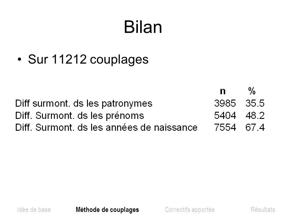 Bilan Sur 11212 couplages Idée de base Méthode de couplages Correctifs apportés Résultats