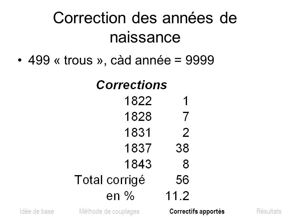 Correction des années de naissance 499 « trous », càd année = 9999 Idée de base Méthode de couplages Correctifs apportés Résultats