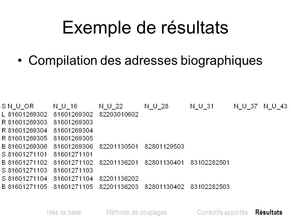Exemple de résultats Compilation des adresses biographiques Idée de base Méthode de couplages Correctifs apportés Résultats
