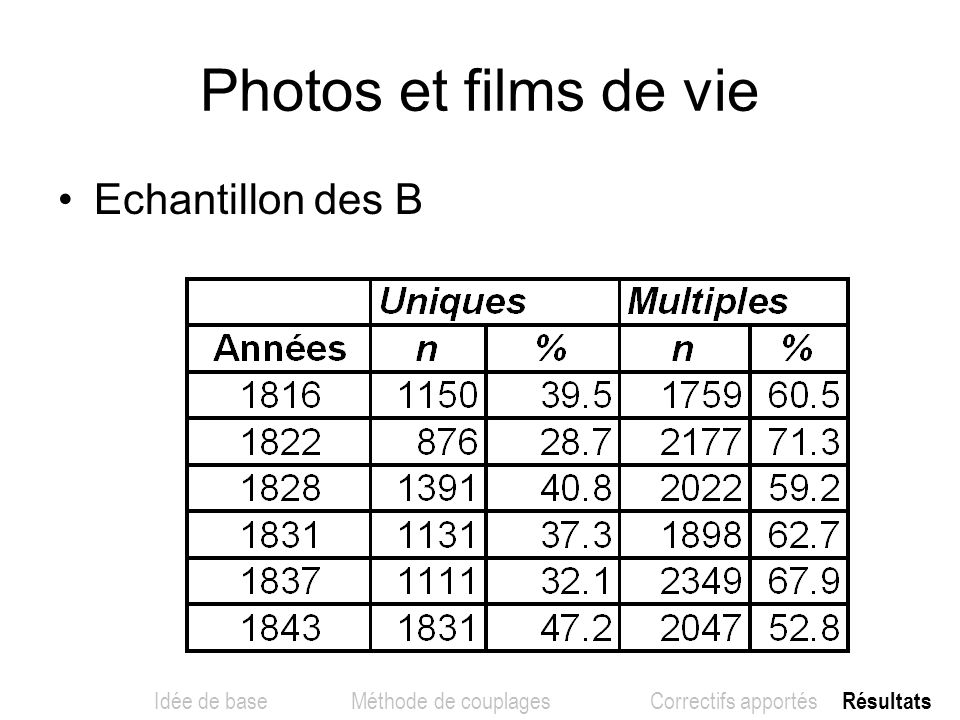 Echantillon des B Photos et films de vie Idée de base Méthode de couplages Correctifs apportés Résultats