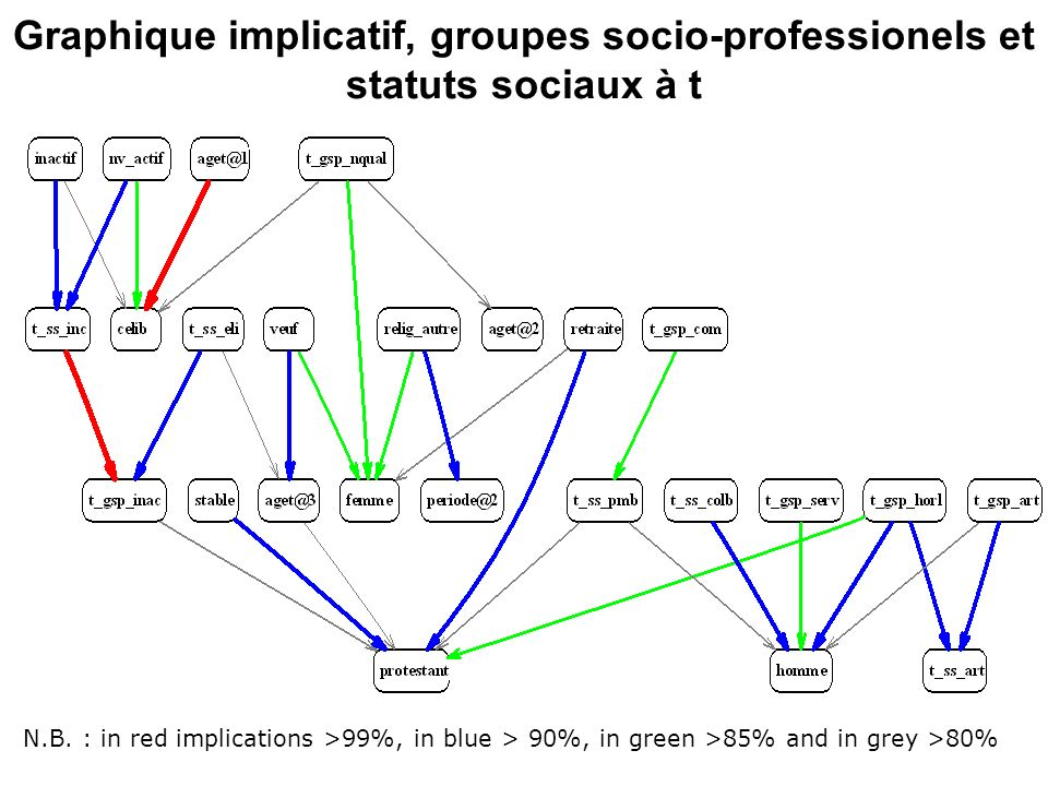 Graphique implicatif, groupes socio-professionels et statuts sociaux à t N.B. : in red implications >99%, in blue > 90%, in green >85% and in grey >80