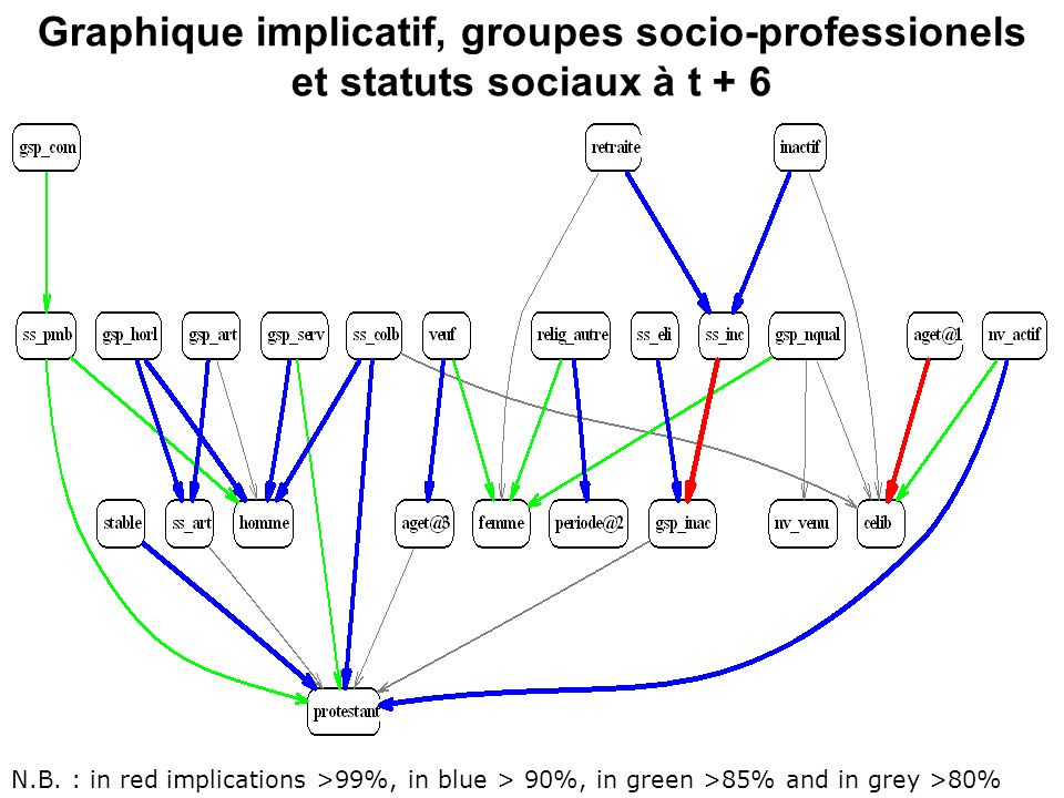 Graphique implicatif, groupes socio-professionels et statuts sociaux à t + 6 N.B. : in red implications >99%, in blue > 90%, in green >85% and in grey