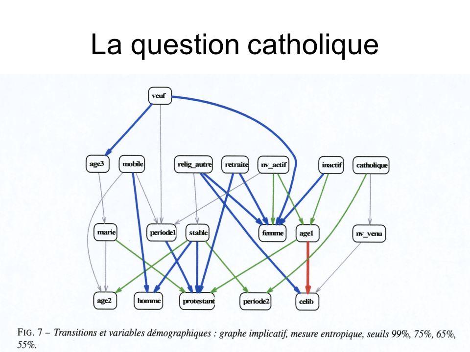 La question catholique