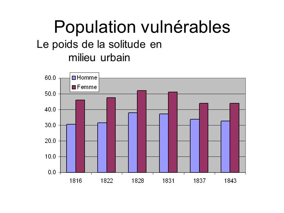 Population vulnérables Le poids de la solitude en milieu urbain