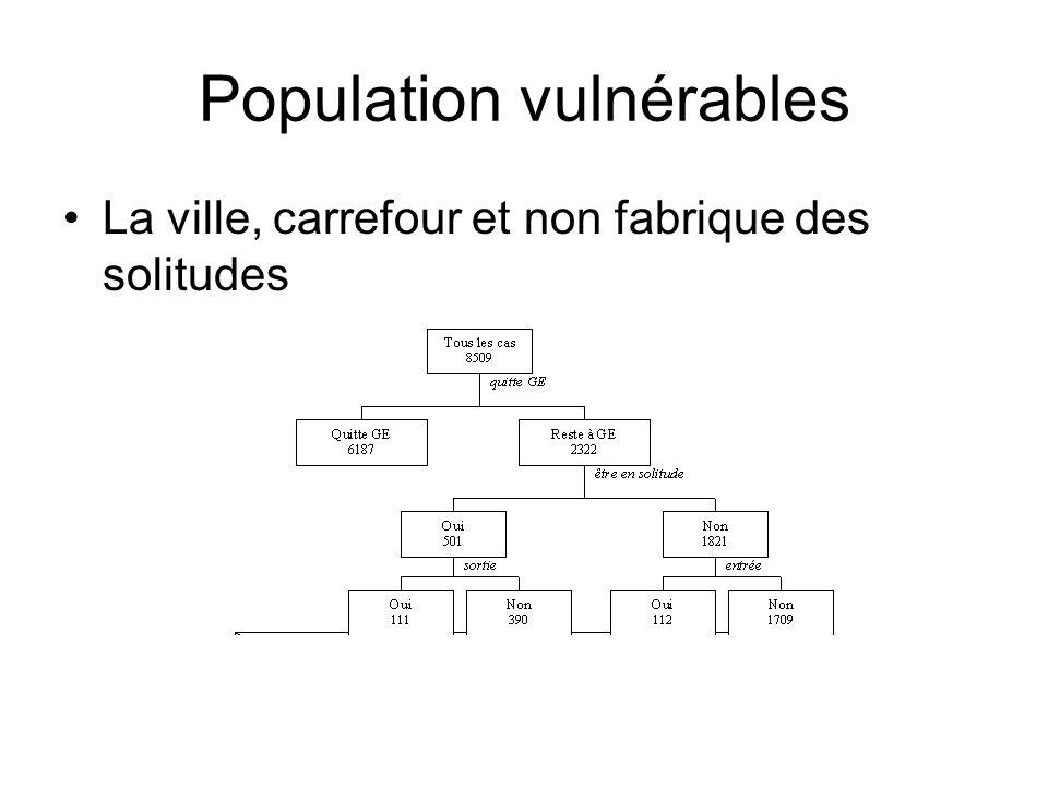 Population vulnérables La ville, carrefour et non fabrique des solitudes