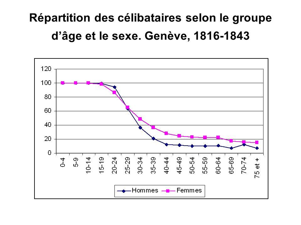 Répartition des célibataires selon le groupe dâge et le sexe. Genève, 1816-1843