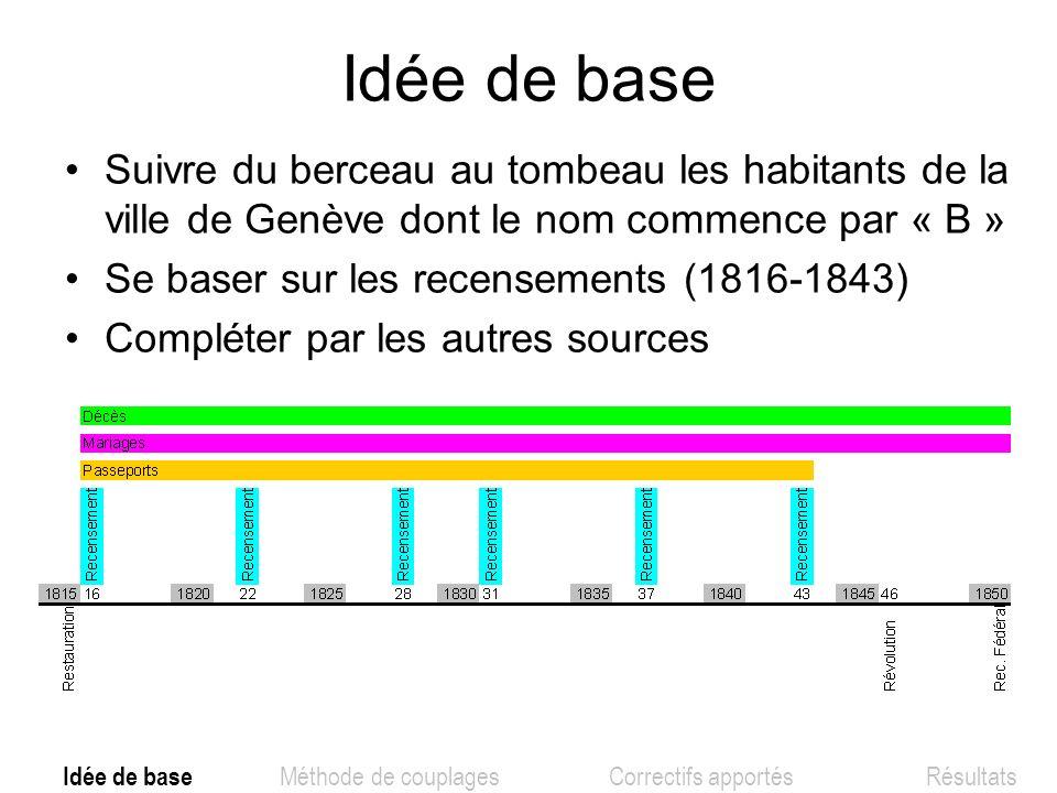 Idée de base Suivre du berceau au tombeau les habitants de la ville de Genève dont le nom commence par « B » Se baser sur les recensements (1816-1843)