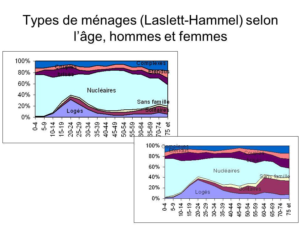Types de ménages (Laslett-Hammel) selon lâge, hommes et femmes