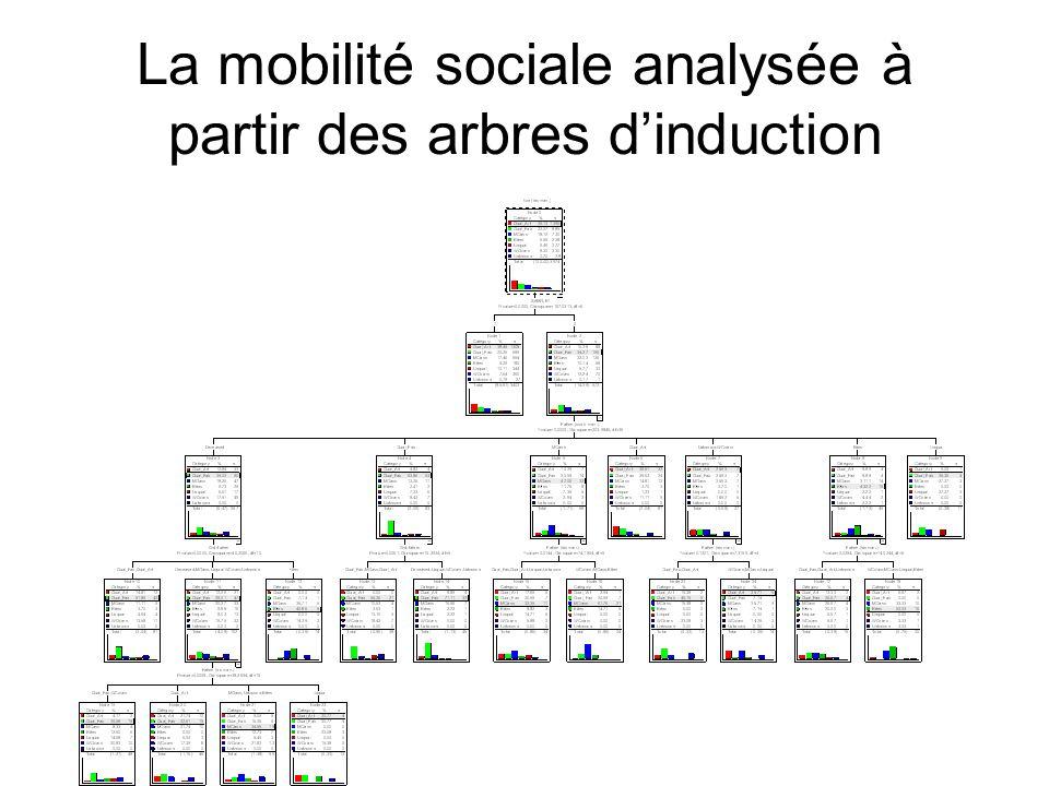La mobilité sociale analysée à partir des arbres dinduction