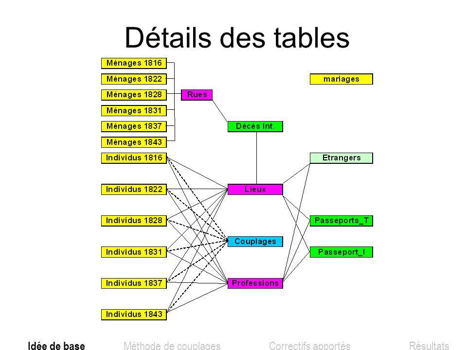 Graphique implicatif, groupes socio-professionels et statuts sociaux à t + 6 N.B.