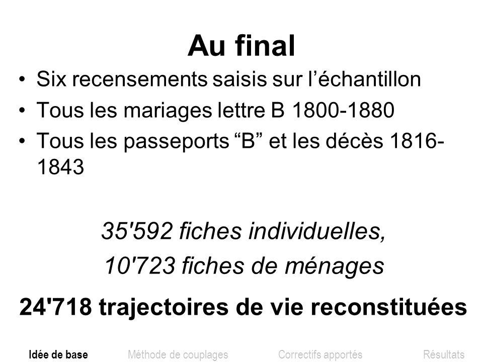 Au final Six recensements saisis sur léchantillon Tous les mariages lettre B 1800-1880 Tous les passeports B et les décès 1816- 1843 35'592 fiches ind