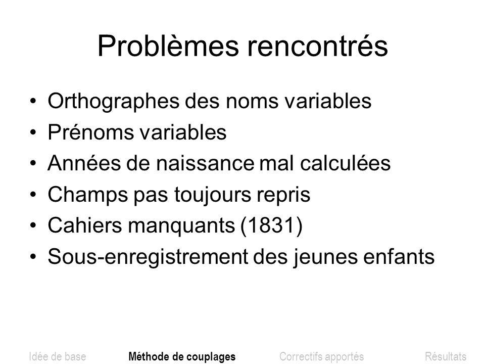 Problèmes rencontrés Orthographes des noms variables Prénoms variables Années de naissance mal calculées Champs pas toujours repris Cahiers manquants