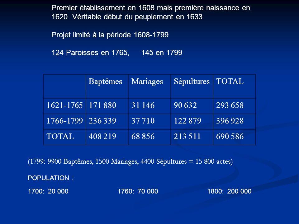 Premier établissement en 1608 mais première naissance en 1620. Véritable début du peuplement en 1633 Projet limité à la période 1608-1799 124 Paroisse
