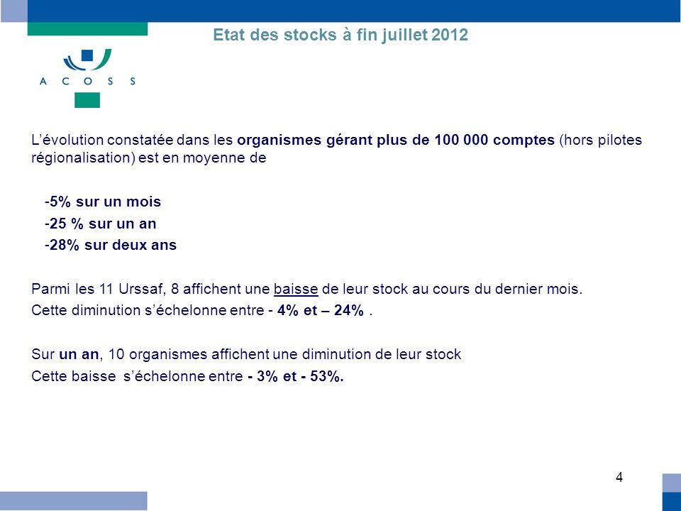 5 Etat des stocks à fin juillet 2012 Evolution par région (hors pilotes) 10 régions présentent une hausse de leurs stocks hors TR sur le mois dernier.