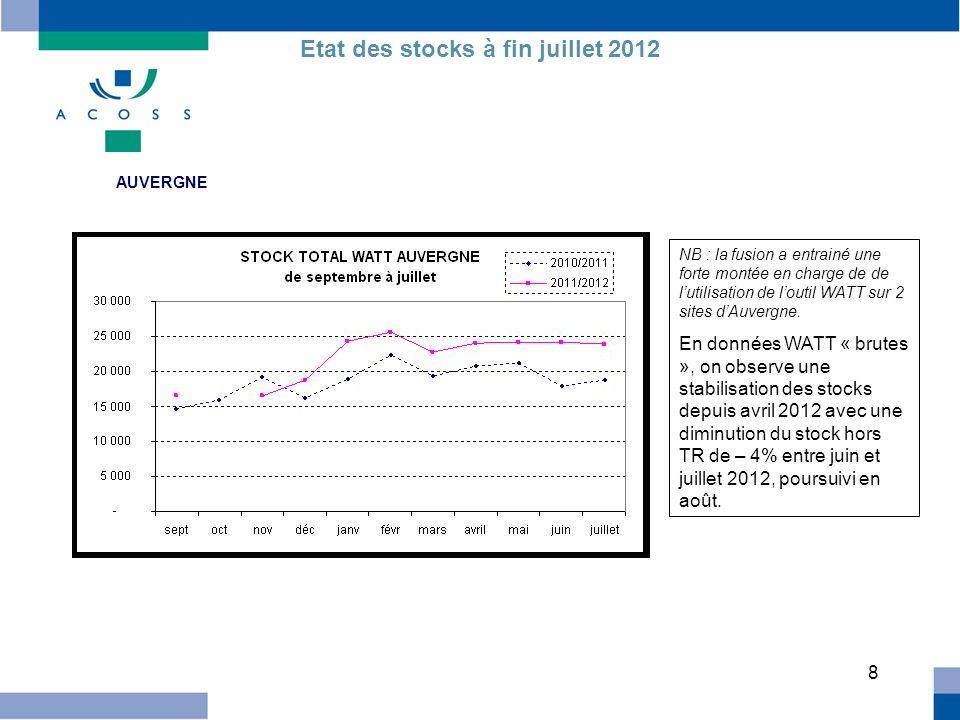 9 MIDI PYRENEES Etat des stocks à fin juillet 2012 Le stock dinstances de lorganisme a diminué de 8% entre juin et juillet 2012, avec une poursuite de la résorption des stocks en août.