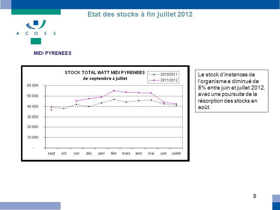 10 PAYS DE LOIRE Etat des stocks à fin juillet 2012 Le stock diminue depuis avril 2012, avec une légère remontée en juillet, compensée par une plus forte diminution en août.