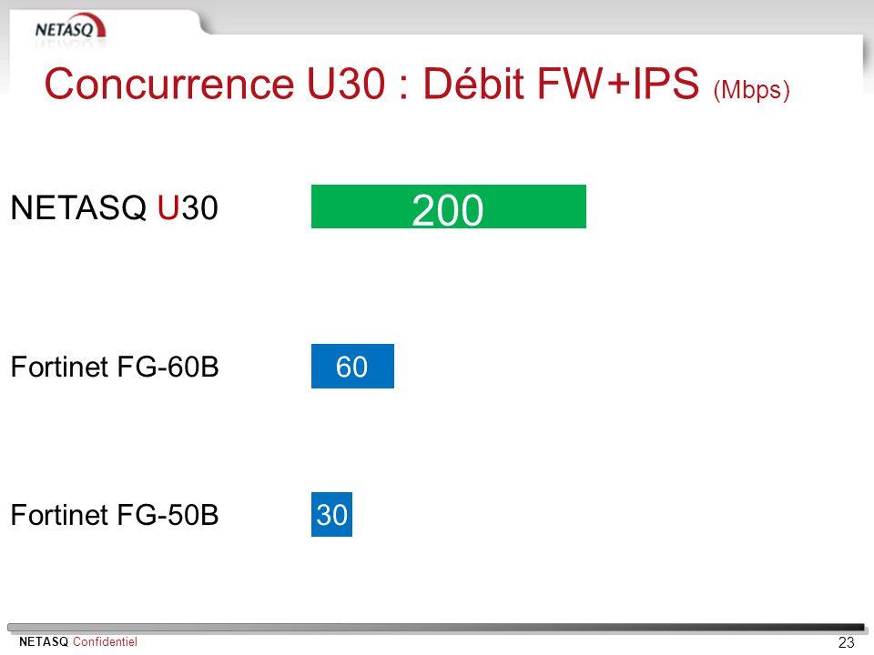 NETASQ Confidentiel 23 NETASQ U30 200 Fortinet FG-50B 30 Fortinet FG-60B 60 Concurrence U30 : Débit FW+IPS (Mbps)