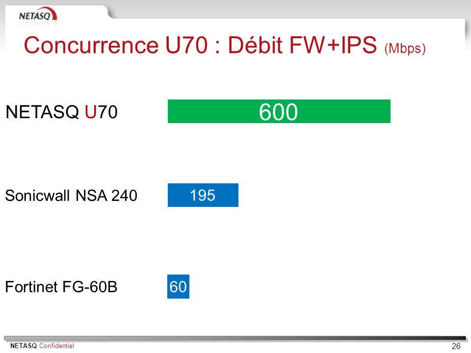NETASQ Confidentiel 26 NETASQ U70 Fortinet FG-60B Sonicwall NSA 240 600 60 Concurrence U70 : Débit FW+IPS (Mbps) 195