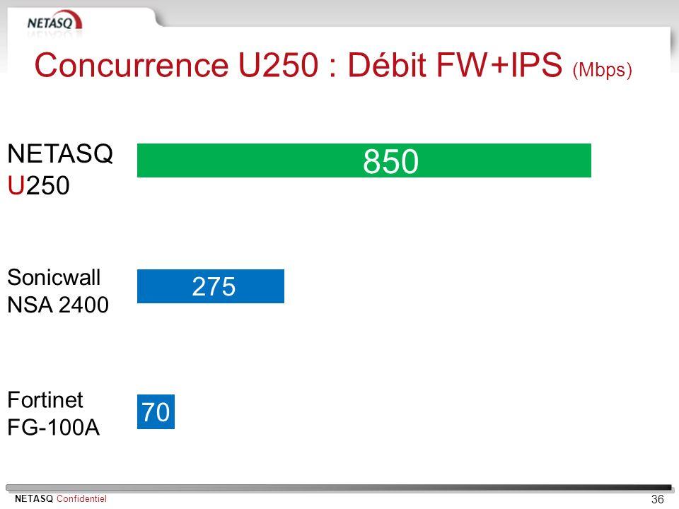 NETASQ Confidentiel 36 NETASQ U250 Fortinet FG-100A 850 200 70 Concurrence U250 : Débit FW+IPS (Mbps) Sonicwall NSA 2400 275