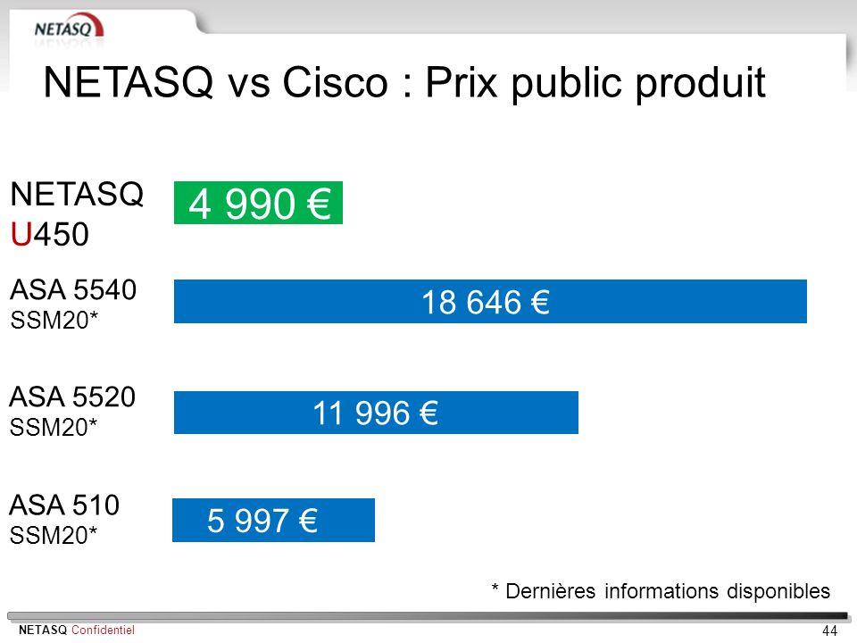 NETASQ Confidentiel 44 NETASQ U450 ASA 5520 SSM20* ASA 510 SSM20* 4 990 18 646 ASA 5540 SSM20* 11 996 NETASQ vs Cisco : Prix public produit 5 997 * De