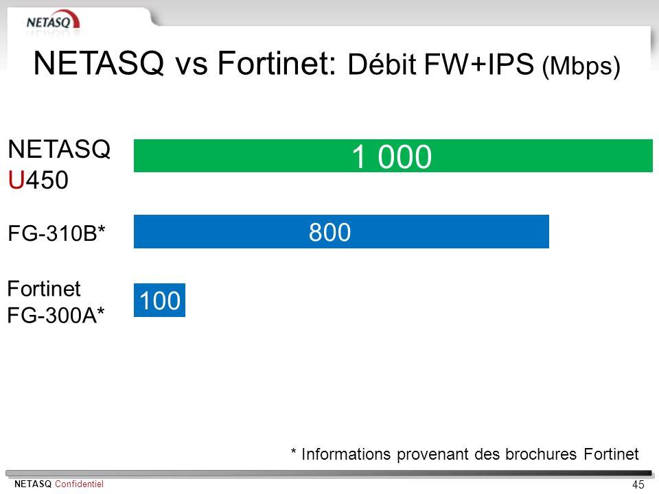 NETASQ Confidentiel 45 NETASQ U450 1 000 800 NETASQ vs Fortinet: Débit FW+IPS (Mbps) * Informations provenant des brochures Fortinet 100 FG-310B* Fort