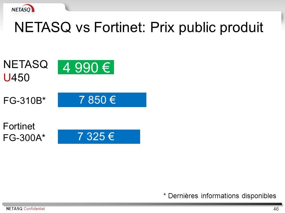 NETASQ Confidentiel 46 NETASQ U450 4 990 7 850 7 325 NETASQ vs Fortinet: Prix public produit * Dernières informations disponibles FG-310B* Fortinet FG