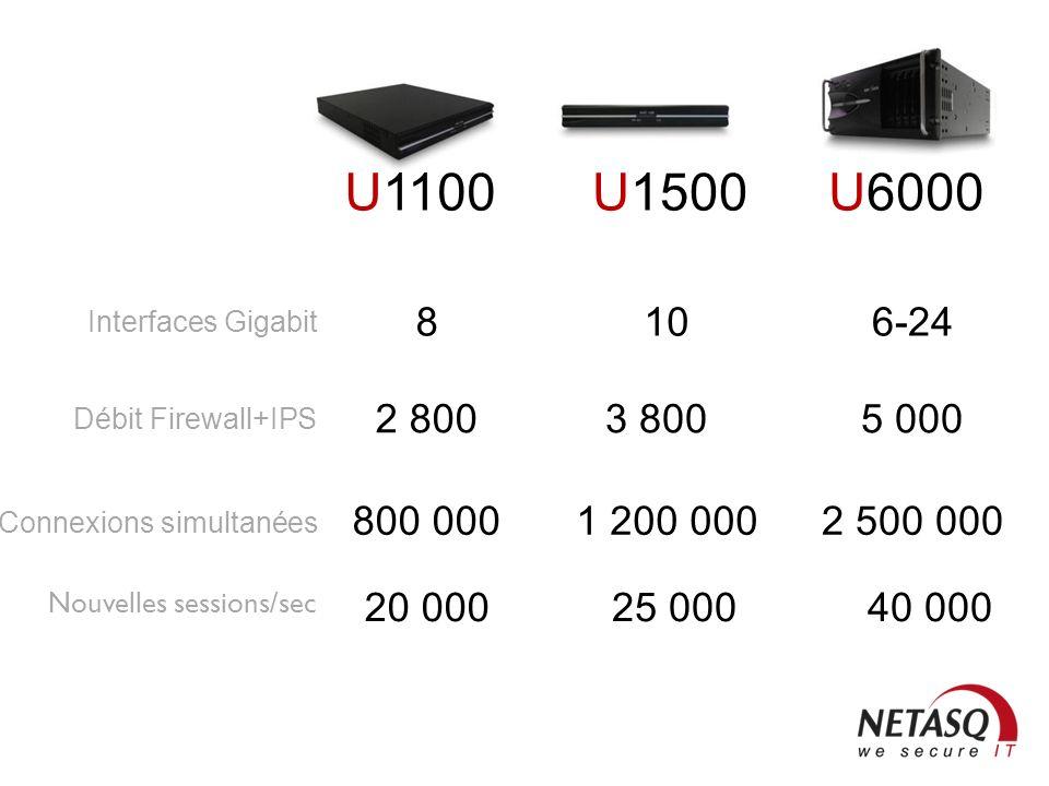 U1100U1500U6000 800 0002 500 0001 200 000 Connexions simultanées 2 8005 0003 800 Débit Firewall+IPS 86-2410 Interfaces Gigabit 20 00040 00025 000 Nouv