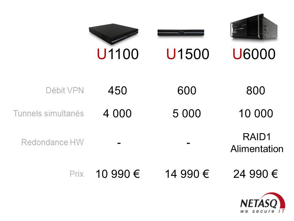 NETASQ Confidentiel 27 U30 U70 Autres nouveautés + ASIC VPN + Antispam heuristique + cache DNS, client NTP + double partition système
