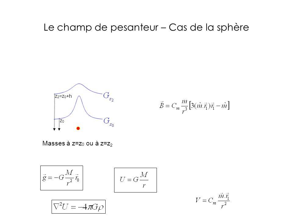 Masses à z=z 0 ou à z=z 2 z 2 =z 0 +h z0z0 Le champ de pesanteur – Cas de la sphère