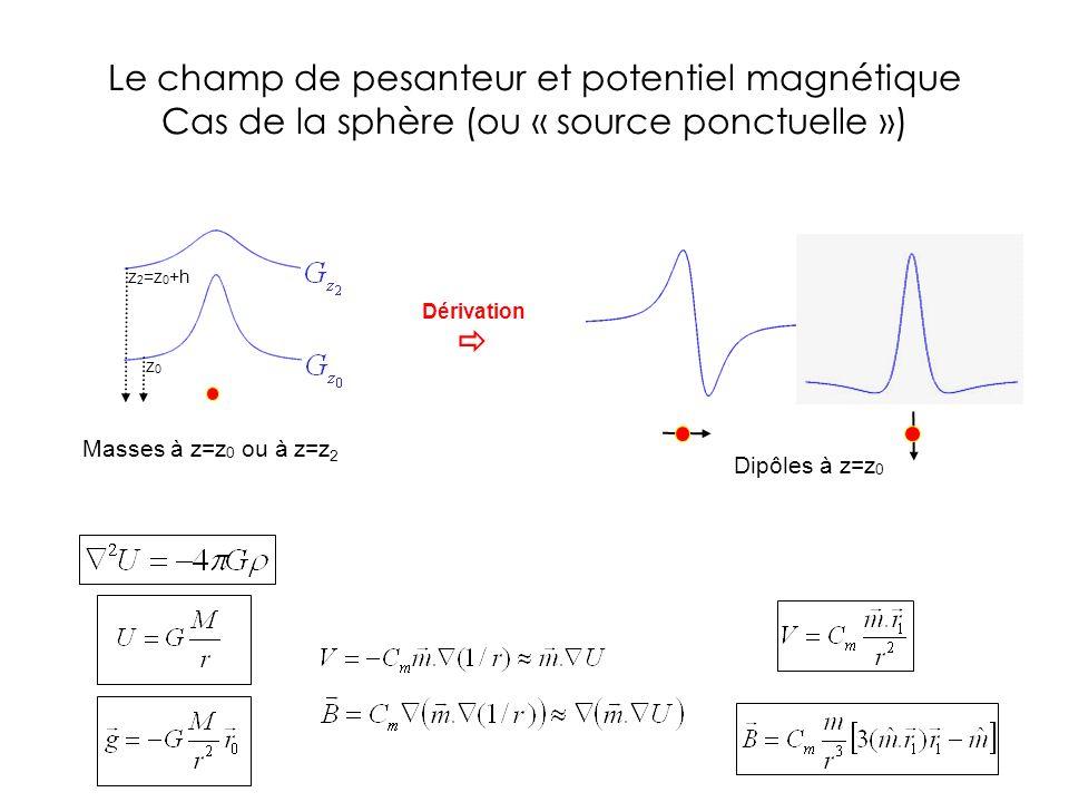 Masses à z=z 0 ou à z=z 2 Dérivation z 2 =z 0 +h z0z0 Dipôles à z=z 0 Le champ de pesanteur et potentiel magnétique Cas de la sphère (ou « source ponc
