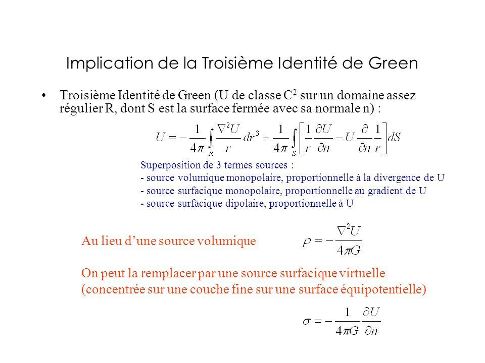 Implication de la Troisième Identité de Green Troisième Identité de Green (U de classe C 2 sur un domaine assez régulier R, dont S est la surface ferm