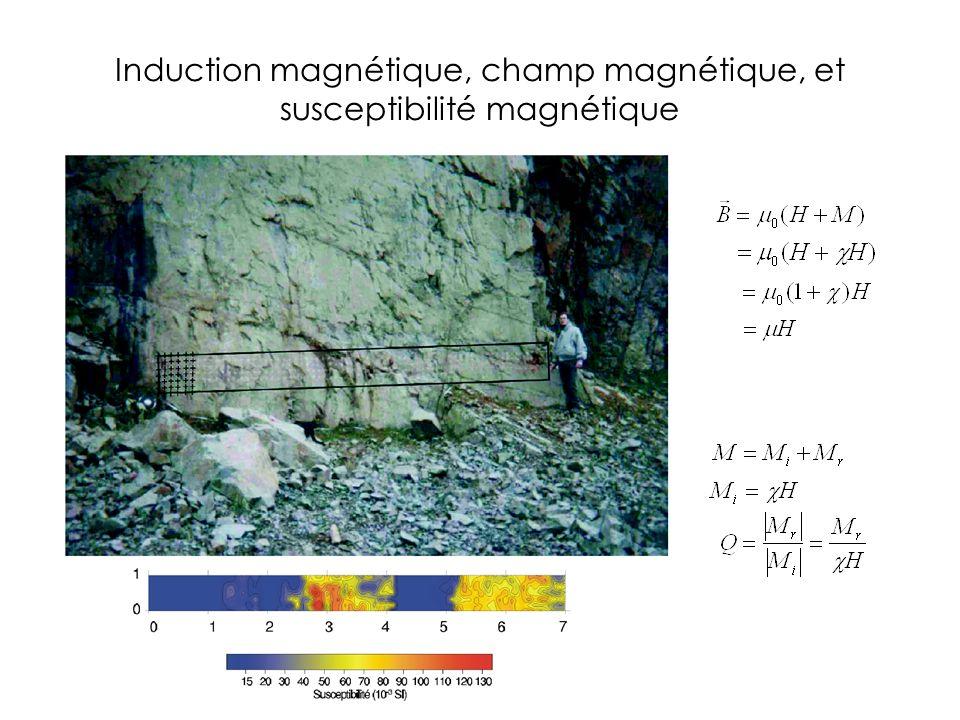 Induction magnétique, champ magnétique, et susceptibilité magnétique
