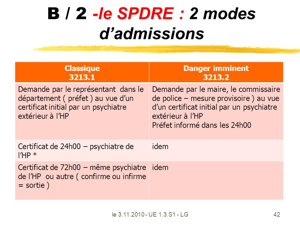 B / 2 -le SPDRE : 2 modes dadmissions Classique 3213.1 Danger imminent 3213.2 Demande par le représentant dans le département ( préfet ) au vue dun ce