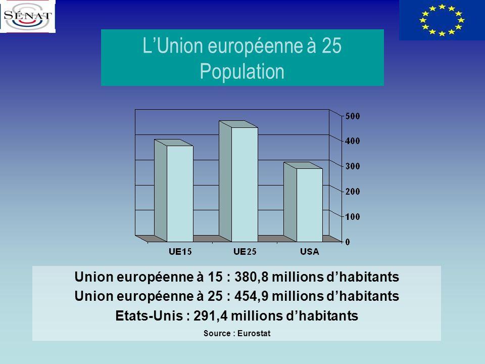 LUnion européenne à 25 Population Union européenne à 15 : 380,8 millions dhabitants Union européenne à 25 : 454,9 millions dhabitants Etats-Unis : 291
