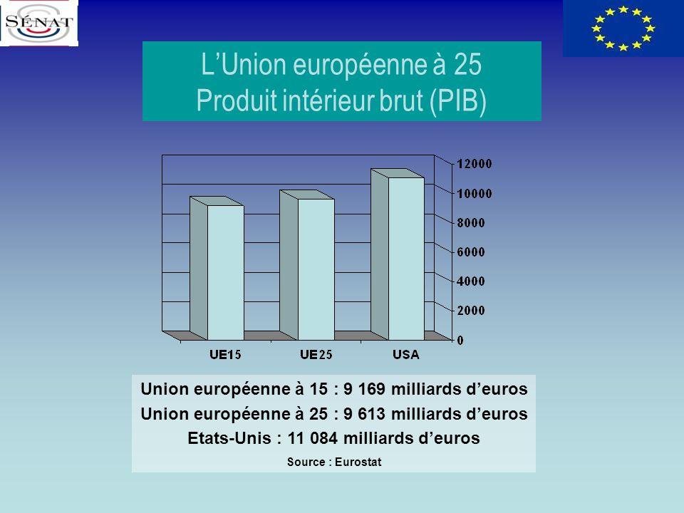 LUnion européenne à 25 Produit intérieur brut (PIB) Union européenne à 15 : 9 169 milliards deuros Union européenne à 25 : 9 613 milliards deuros Etat