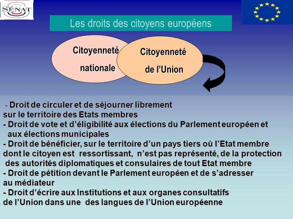Citoyenneté Citoyenneté nationale nationale Citoyenneté Citoyenneté de lUnion de lUnion Droit de circuler et de séjourner librement - Droit de circule