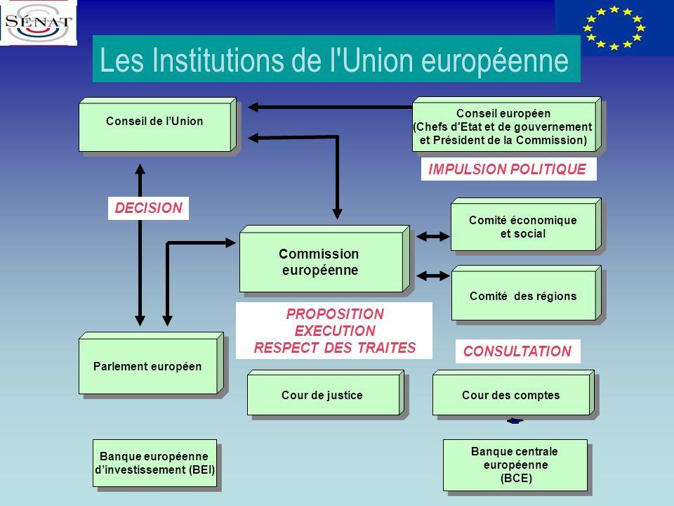 Commission européenne Commission européenne Conseil de lUnion Parlement européen Conseil européen (Chefs d'Etat et de gouvernement et Président de la