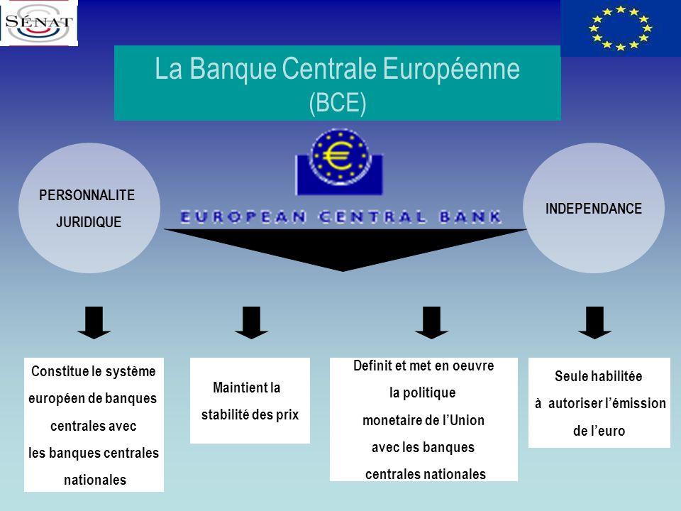La Banque Centrale Européenne (BCE) Constitue le système européen de banques centrales avec les banques centrales nationales Maintient la stabilité de