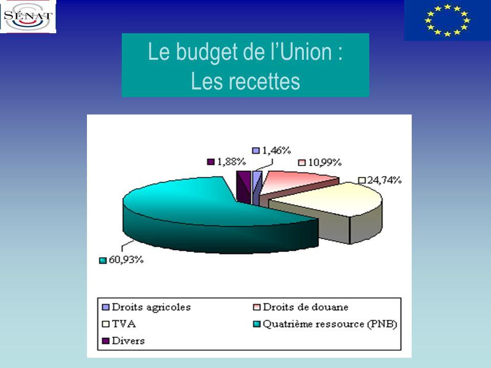 Le budget de lUnion : Les recettes