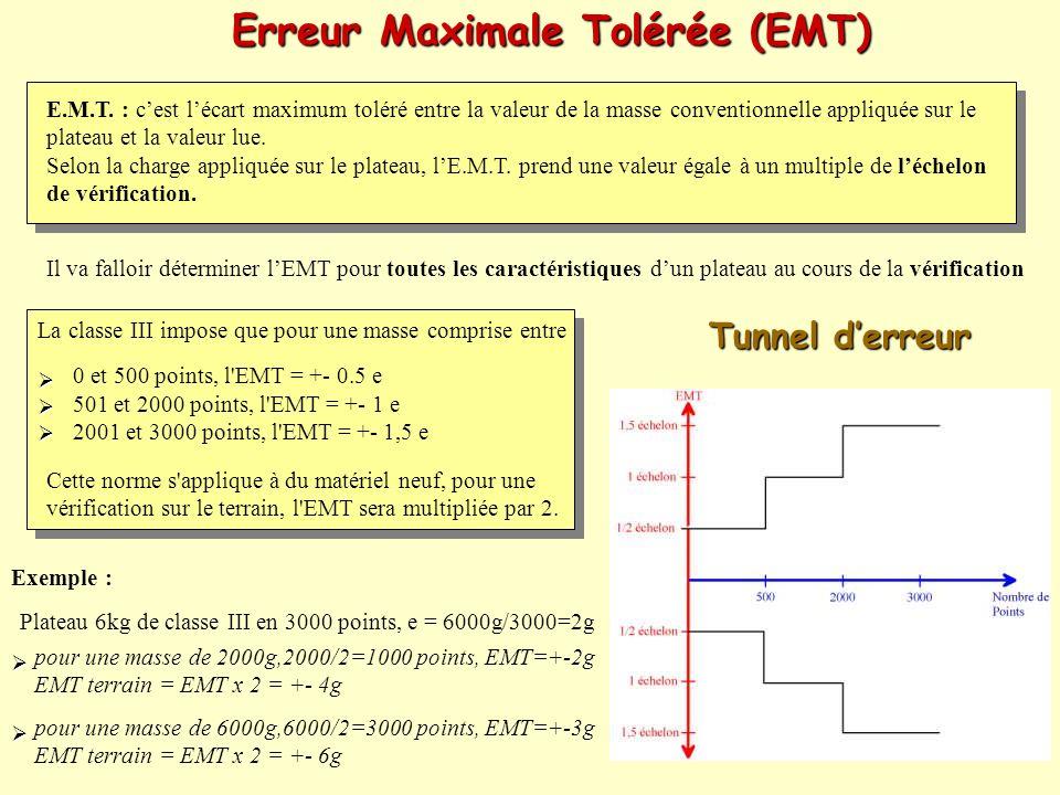 Erreur Maximale Tolérée (EMT) Il va falloir déterminer lEMT pour toutes les caractéristiques dun plateau au cours de la vérification E.M.T. : cest léc
