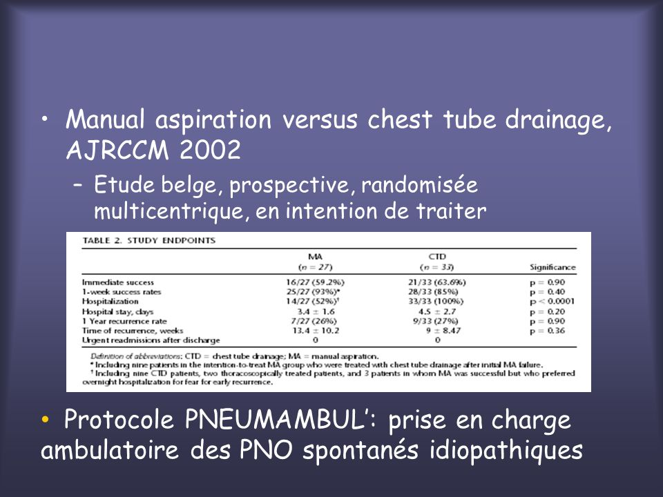 Manual aspiration versus chest tube drainage, AJRCCM 2002 –Etude belge, prospective, randomisée multicentrique, en intention de traiter Protocole PNEU