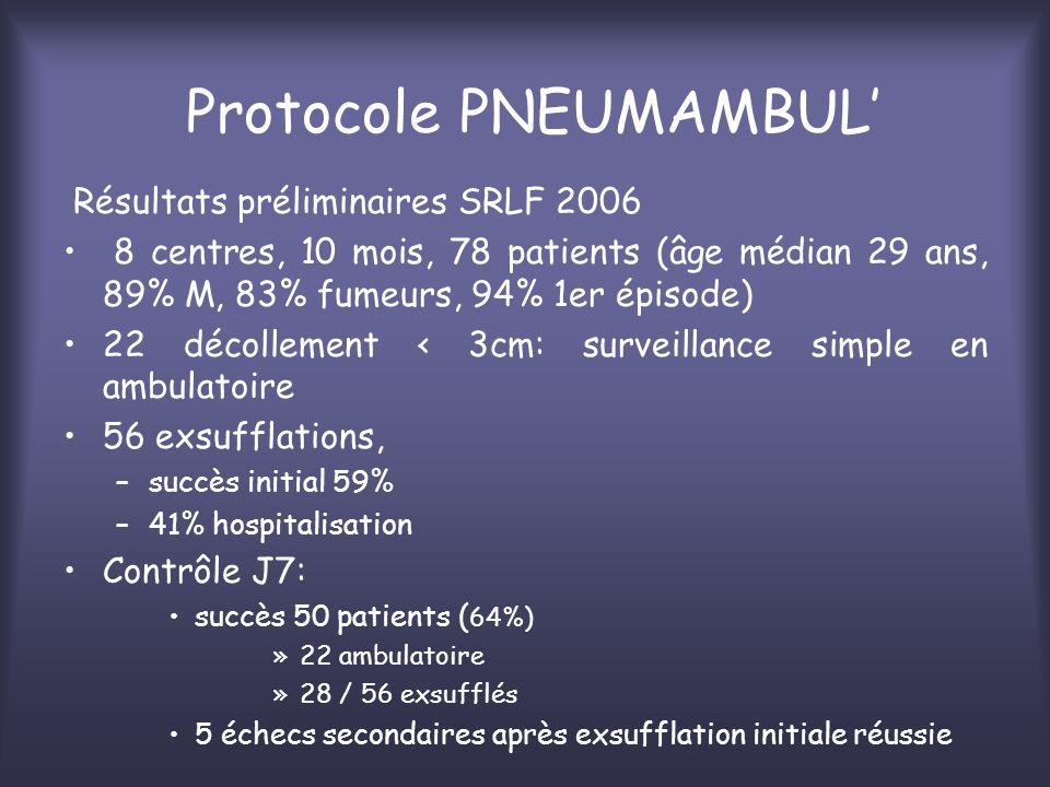 Résultats préliminaires SRLF 2006 8 centres, 10 mois, 78 patients (âge médian 29 ans, 89% M, 83% fumeurs, 94% 1er épisode) 22 décollement < 3cm: surve